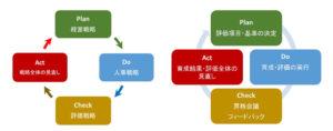 人事のPDCAサイクル